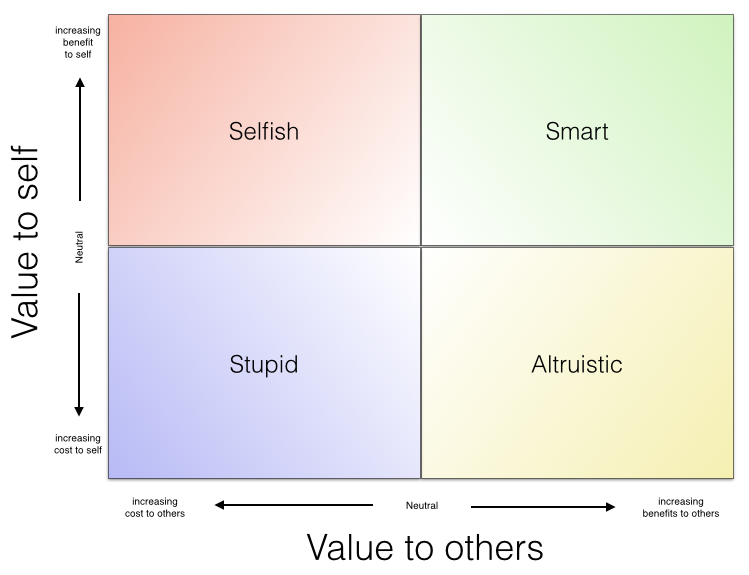 Ethical_quadrant